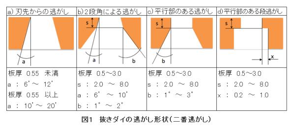 No.30-2 抜きダイの逃がし形状