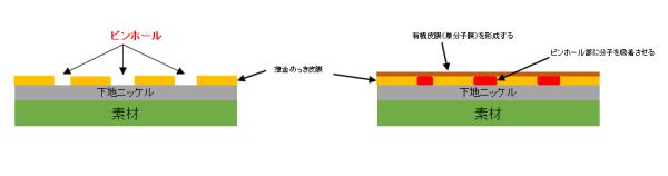 No.1 封孔処理(金メッキ)