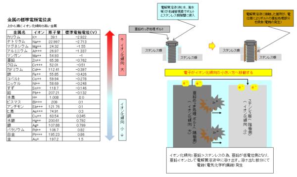 No.9 電蝕(電位表図解入り)