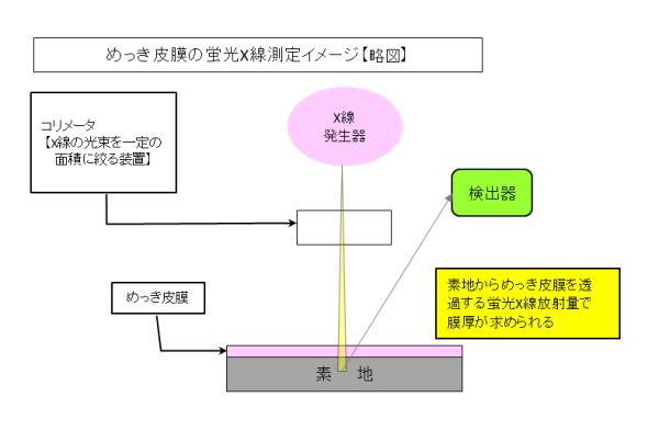 No.10 蛍光X線測定略図