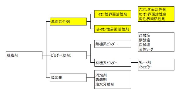 脱脂分類図20180828