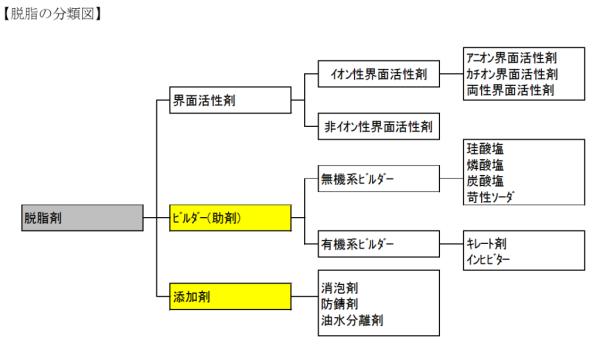 脱脂の分類図20180927